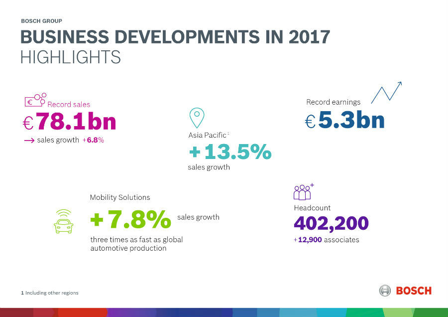 Bosch business developments in 2017