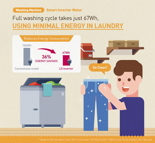 How LG Inverter reduces energy consumption for washing machines