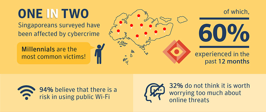 Infographic of one in two Singaporeans surveyed being affected by cybercrime