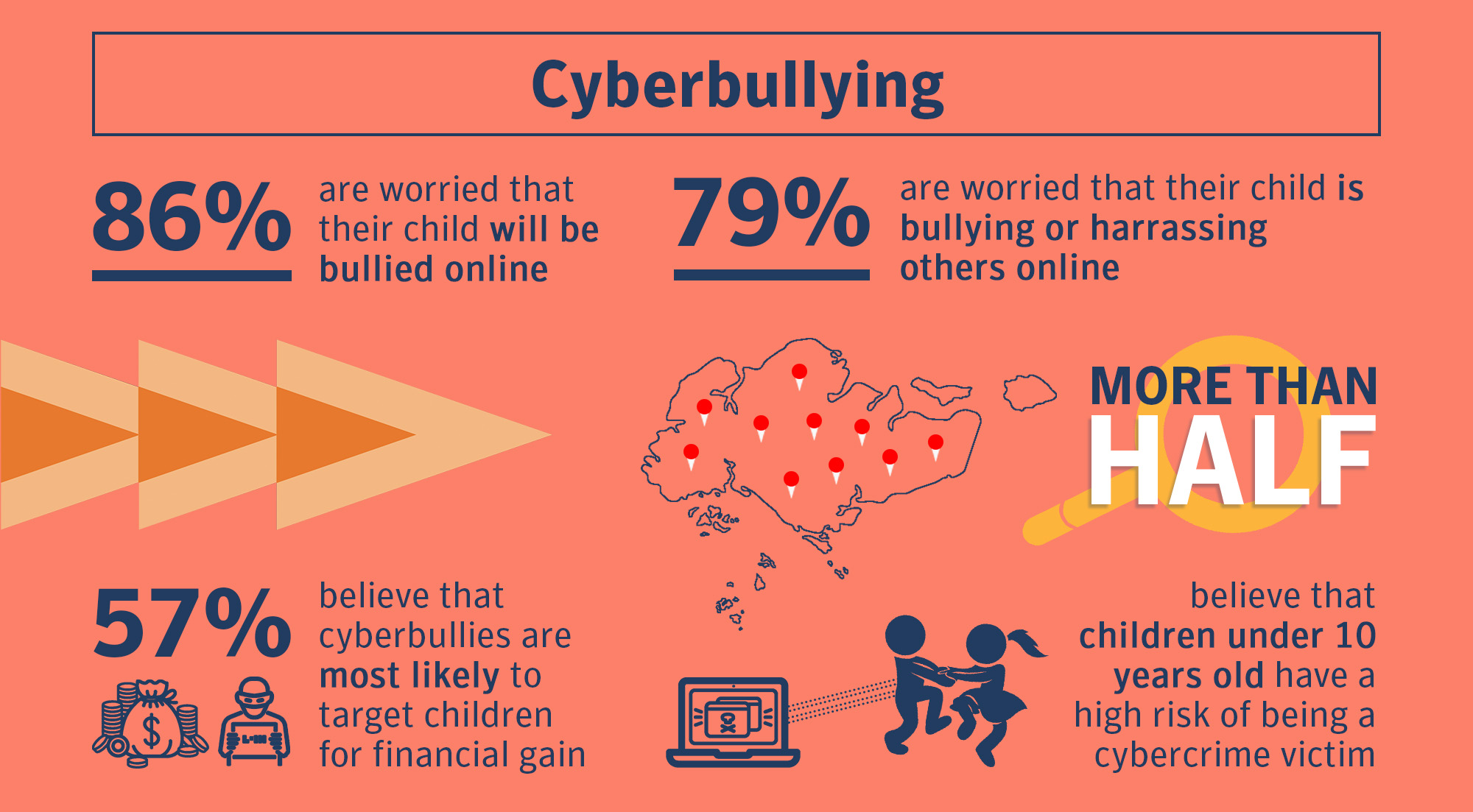 Infographic of cyberbullying statistics