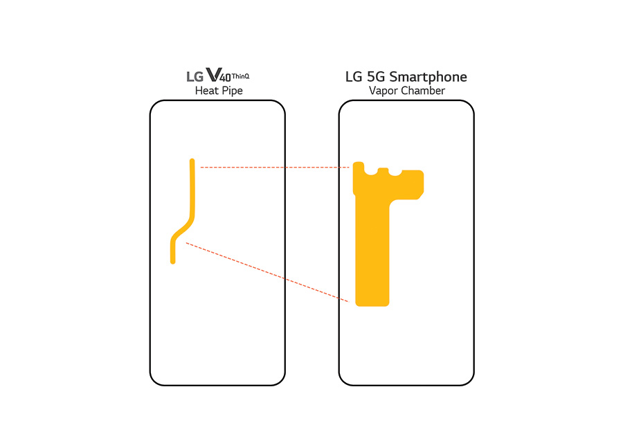 LG 5G Smartphone Heat Pipe and Vapour Chamber