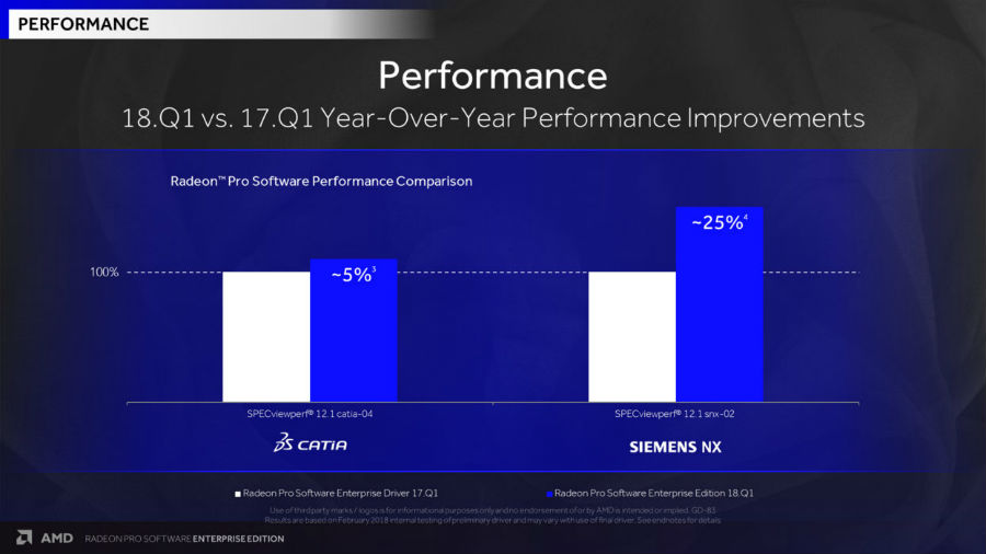 graph of performance improvements for Catia and Siemens NX