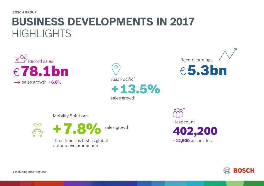 Bosch business developments in 2017