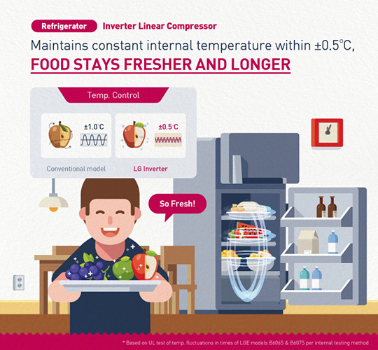 How LG Inverter maintains refrigerator internal temperature