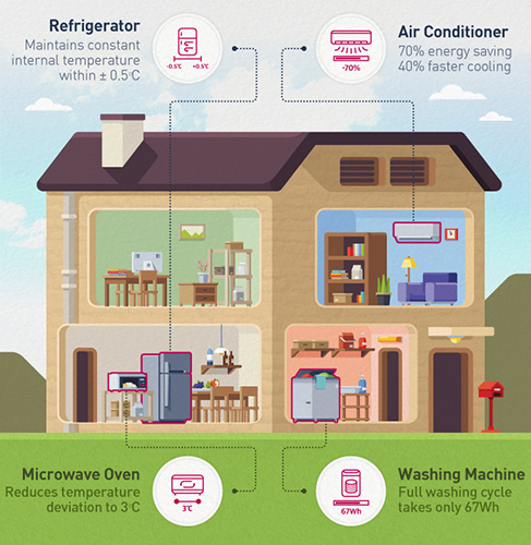 How LG Inverter is used in a home
