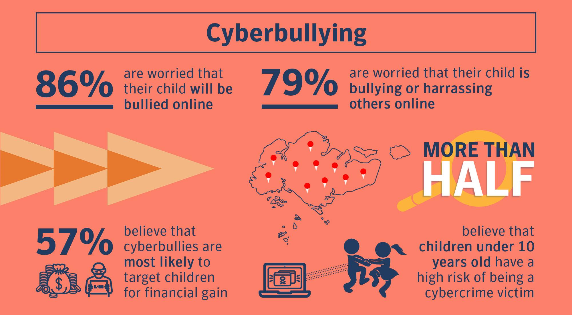 Singapore Cyber Attack Statistics