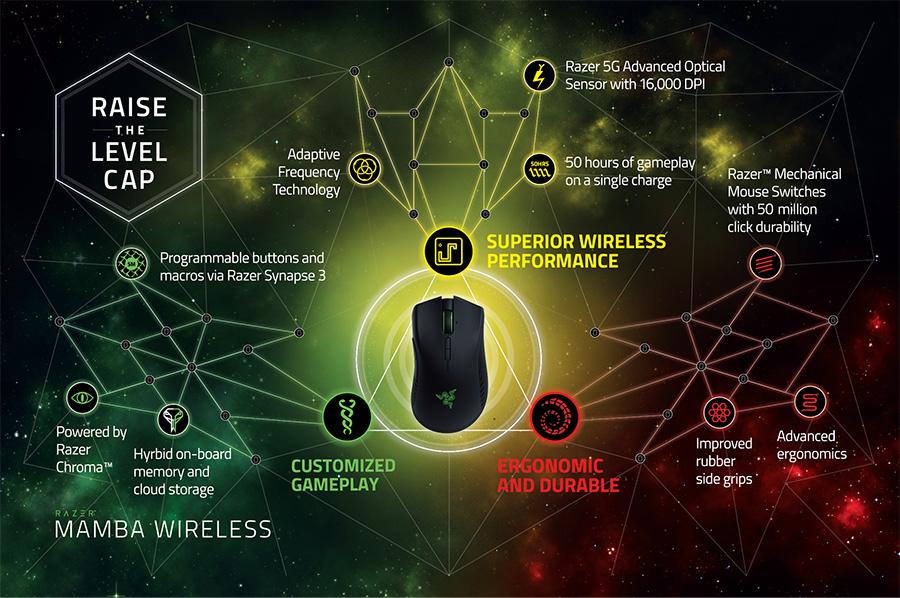Razer Mamba Wireless