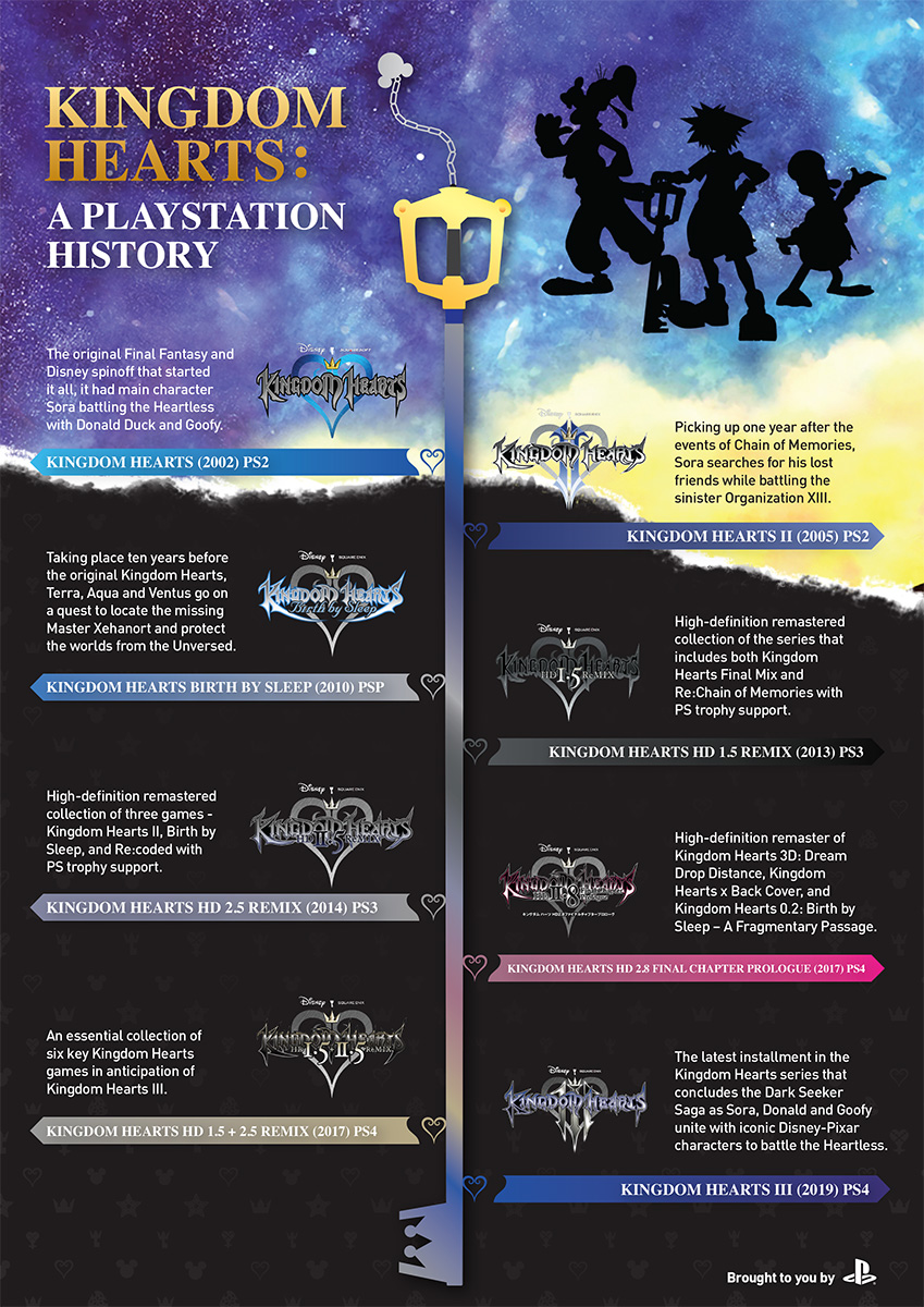 Timeline infographic of the KINGDOM HEARTS series throughout Sony consoles