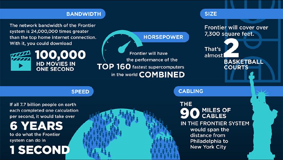 Infographic for AMD Oak Ridge National Laboratory Supercomputer Collaboration