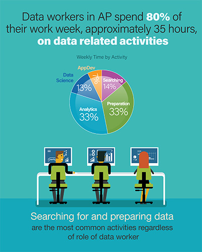 Infographic about searching for and preparing data