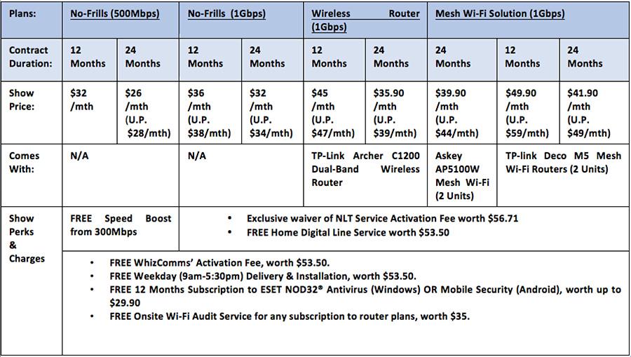 WhizComms CEE 2019 Price Comparison