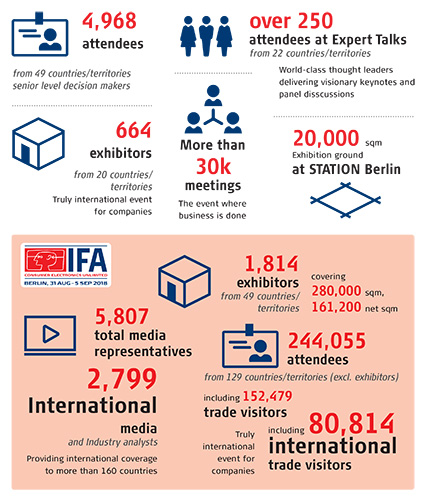IPA Conference statistics in an infographic