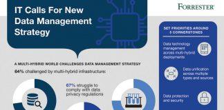 Oracle's Multi Cloud Platform study infographics
